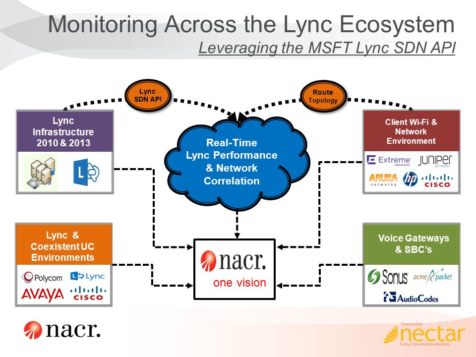 Monitoring Across the Lync Ecosystem Leveraging the MSFT Lync SDN API Lync SDN API Lync SDN API Real-Time Lync Performance & Network Correlation Route Topology Route Topology Lync Infrastructure 2010 & 2013 Lync & Coexistent UC Environments Voice Gateways & SBC's Client Wi-Fi & Network Environment one vision