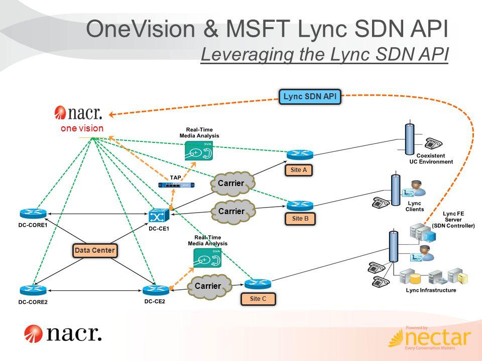 Site A Site C Site B Data Center Lync SDN API Carrier one vision