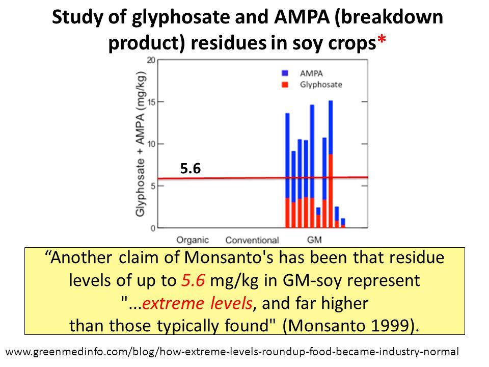 www.greenmedinfo.com/blog/how-extreme-levels-roundup-food-became-industry-normal *Figure 1, T. Bohn et al. Food Chemistry 153, 15 June 2014, 207-215.