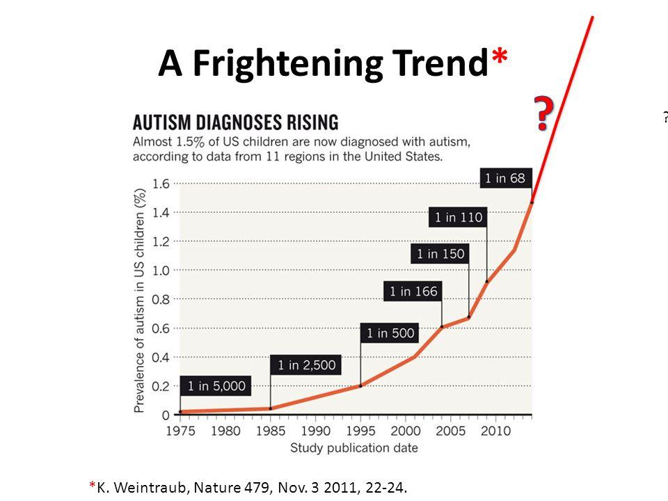 A Frightening Trend* *K. Weintraub, Nature 479, Nov. 3 2011, 22-24. ?