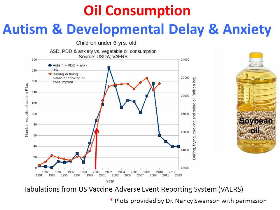* Plots provided by Dr. Nancy Swanson with permission Oil Consumption Autism & Developmental Delay & Anxiety Tabulations from US Vaccine Adverse Event
