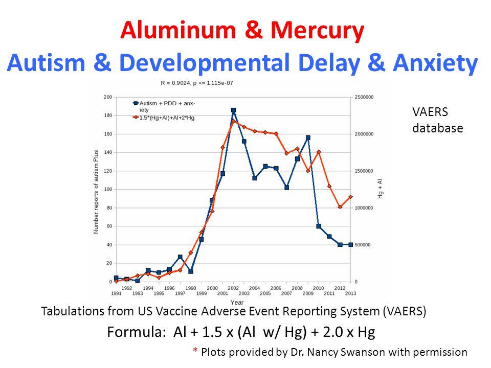 Aluminum & Mercury Autism & Developmental Delay & Anxiety Formula: Al + 1.5 x (Al w/ Hg) + 2.0 x Hg VAERS database Tabulations from US Vaccine Adverse