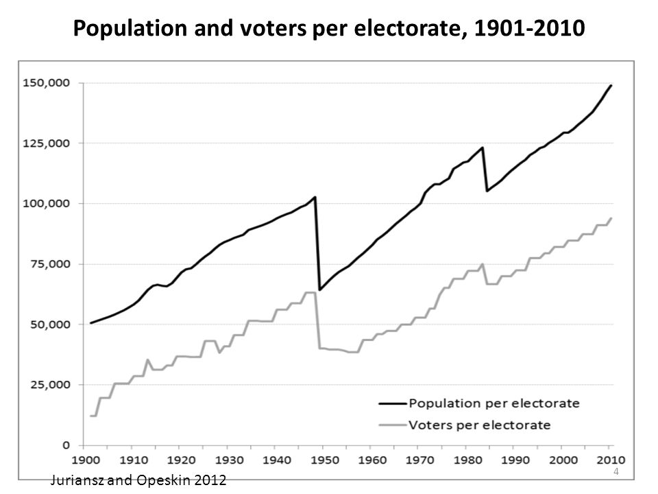 Population and voters per electorate, 1901-2010 Juriansz and Opeskin 2012 4