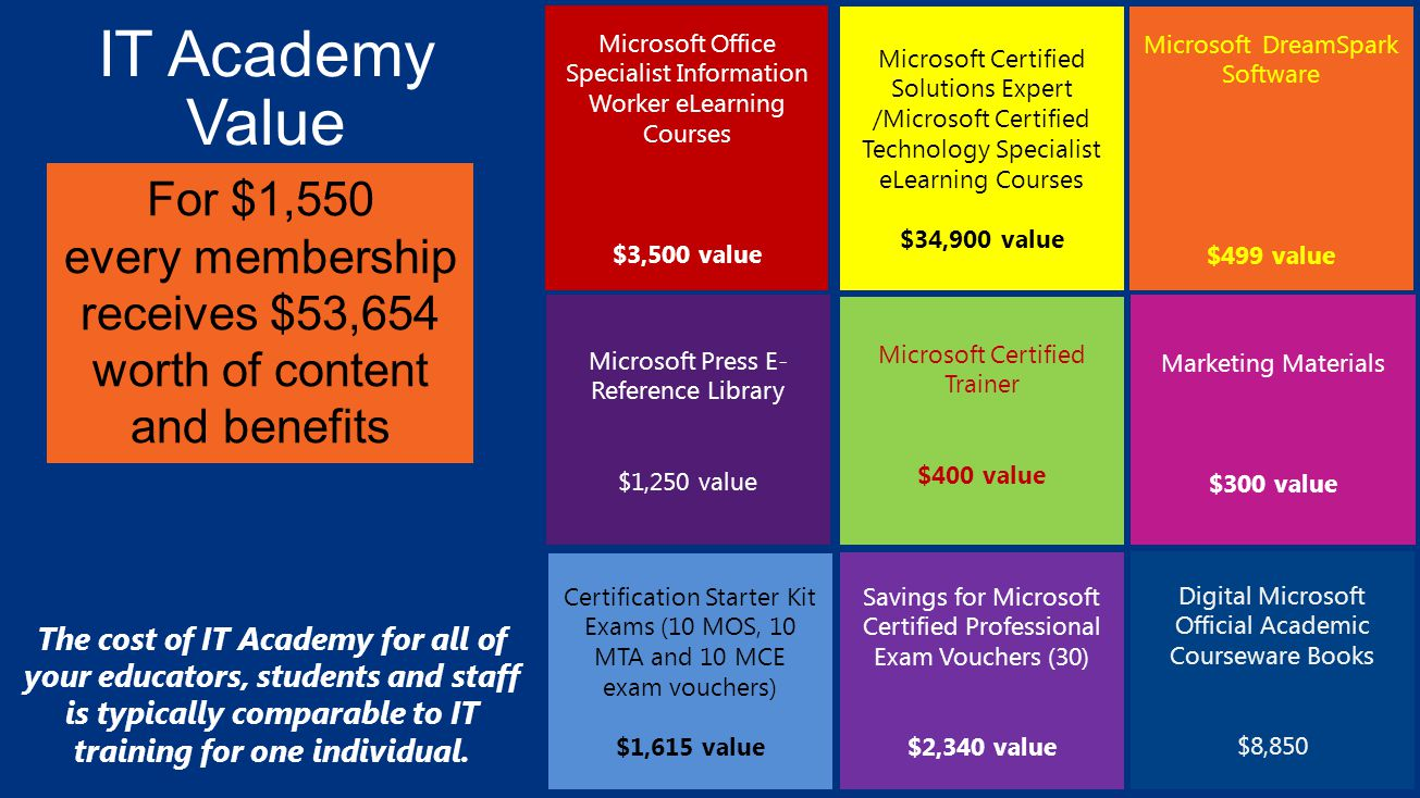It academy value microsoft certified solutions expert microsoft 1 it academy value microsoft certified 1betcityfo Gallery