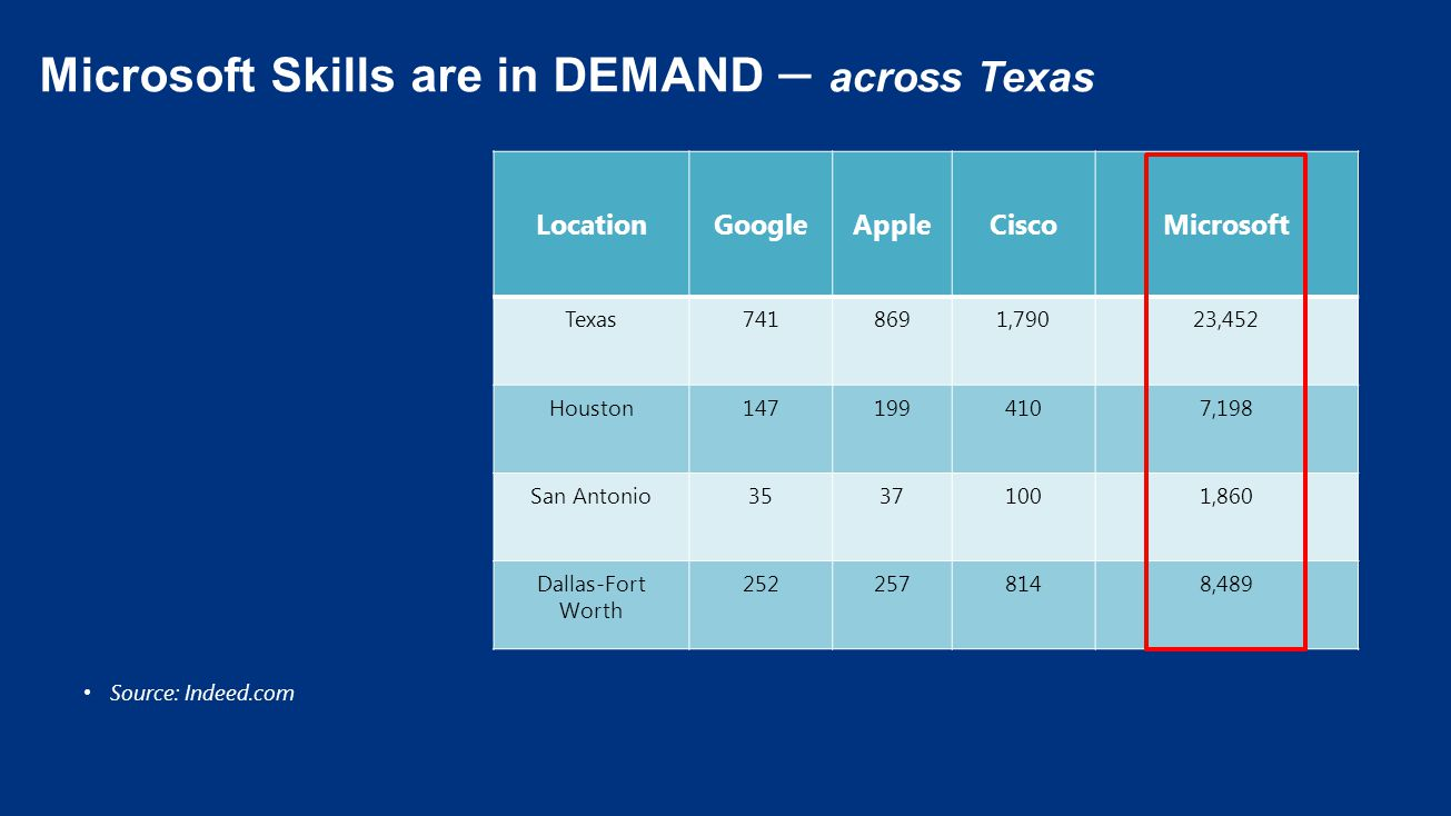 Source: Indeed.com Microsoft Skills are in DEMAND – across Texas GoogleAppleCisco LocationMicrosoft LocationGoogleAppleCiscoMicrosoft Texas7418691,790