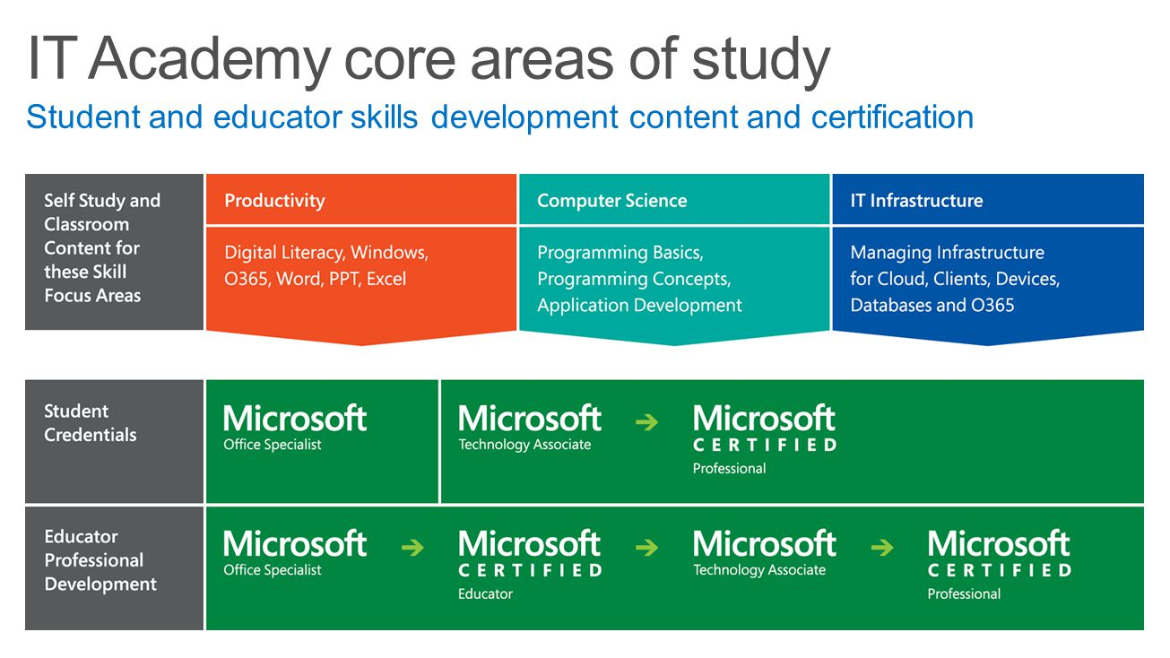 IT Academy core areas of study Student and educator skills development content and certification