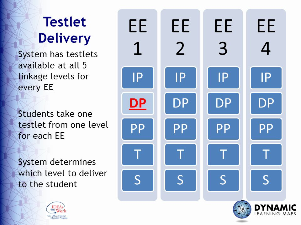 Testlet Delivery EE 1 IPDPPPTS EE 2 IPDPPPTS EE 3 IPDPPPTS EE 4 IPDPPPTS System has testlets available at all 5 linkage levels for every EE Students take one testlet from one level for each EE System determines which level to deliver to the student