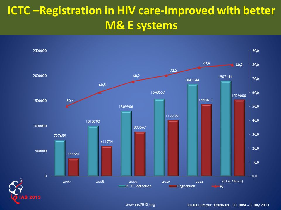 www.ias2013.org Kuala Lumpur, Malaysia, 30 June - 3 July 2013 ICTC –Registration in HIV care-Improved with better M& E systems