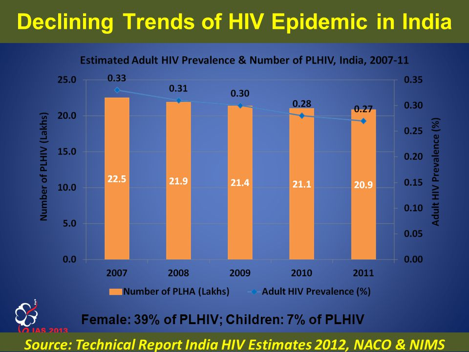 www.ias2013.org Kuala Lumpur, Malaysia, 30 June - 3 July 2013 Declining Trends of HIV Epidemic in India Female: 39% of PLHIV; Children: 7% of PLHIV So