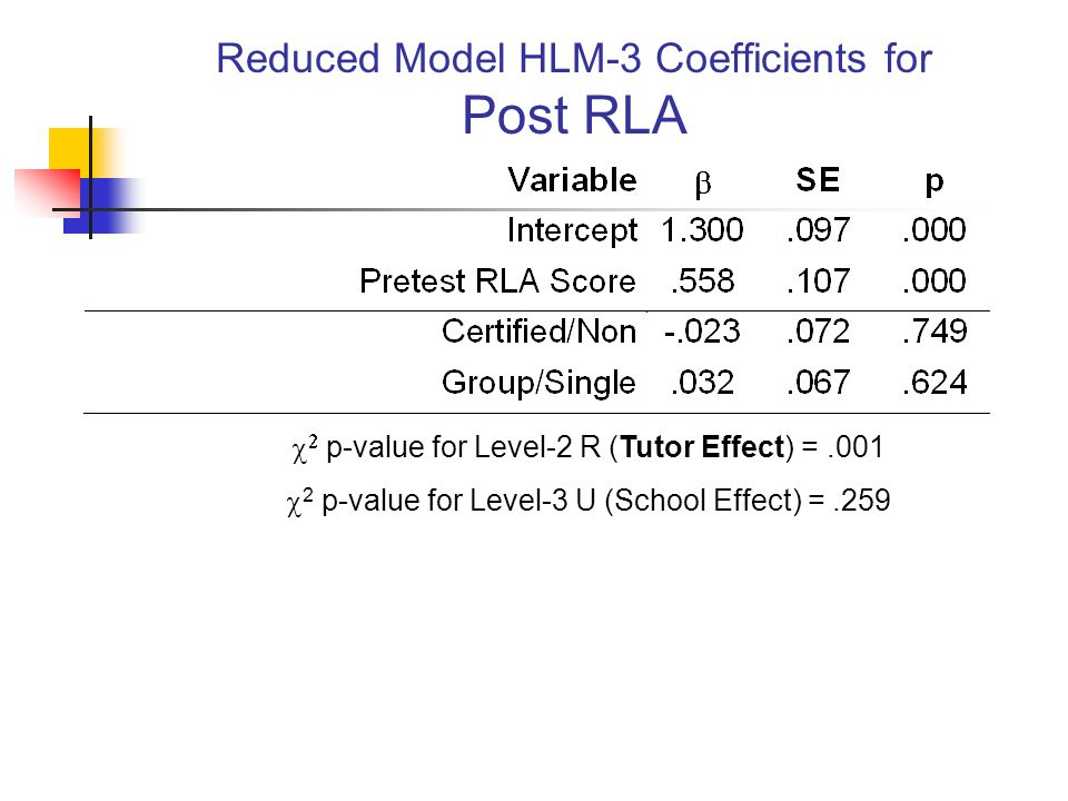 Reduced Model HLM-3 Coefficients for Post RLA   p-value for Level-2 R (Tutor Effect) =.001  2 p-value for Level-3 U (School Effect) =.259