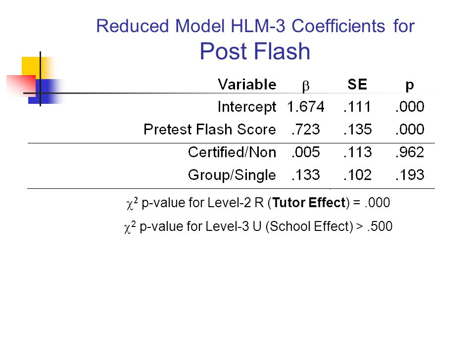Reduced Model HLM-3 Coefficients for Post Flash   p-value for Level-2 R (Tutor Effect) =.000  2 p-value for Level-3 U (School Effect) >.500