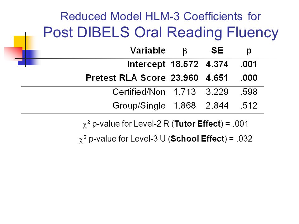 Reduced Model HLM-3 Coefficients for Post DIBELS Oral Reading Fluency   p-value for Level-2 R (Tutor Effect) =.001  2 p-value for Level-3 U (School Effect) =.032