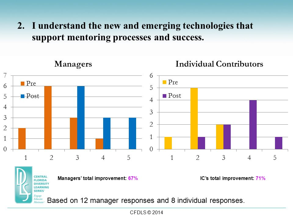 CFDLS © 2014 2.I understand the new and emerging technologies that support mentoring processes and success.