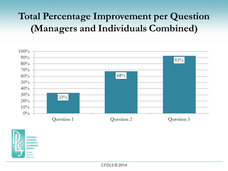 CFDLS © 2014 Total Percentage Improvement per Question (Managers and Individuals Combined)