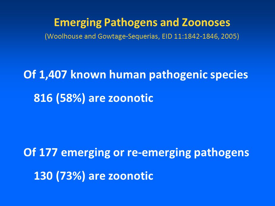 Emerging Pathogens and Zoonoses (Woolhouse and Gowtage-Sequerias, EID 11:1842-1846, 2005) Of 1,407 known human pathogenic species 816 (58%) are zoonotic Of 177 emerging or re-emerging pathogens 130 (73%) are zoonotic