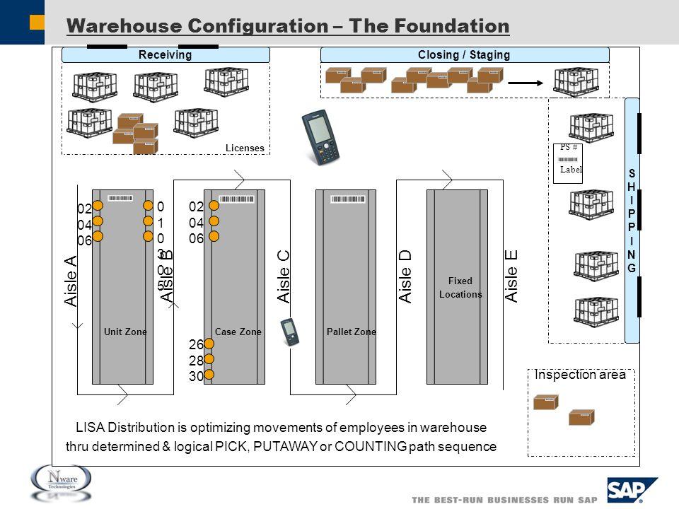 Warehouse Configuration – The Foundation