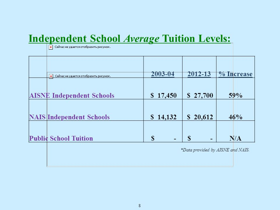 Independent School Average Tuition Levels: 2003-042012-13% Increase AISNE Independent Schools $ 17,450 $ 27,70059% NAIS Independent Schools $ 14,132 $ 20,61246% Public School Tuition $ - N/A *Data provided by AISNE and NAIS.