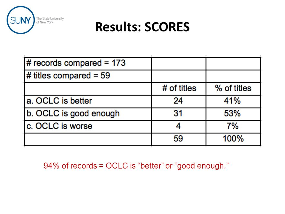 Results: SCORES 94% of records = OCLC is better or good enough.