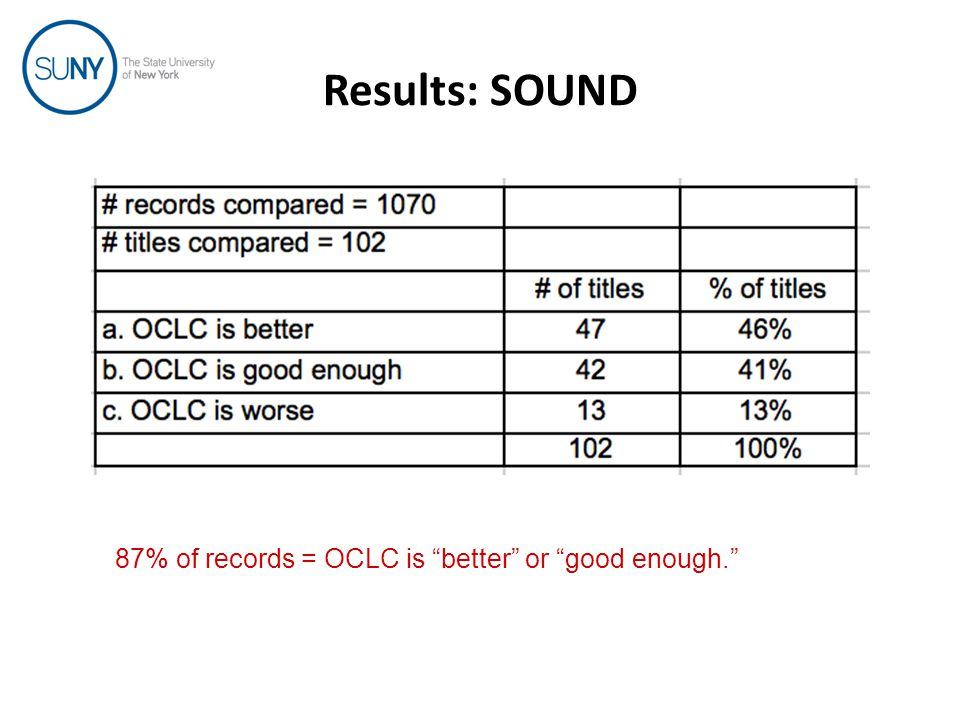 Results: SOUND 87% of records = OCLC is better or good enough.