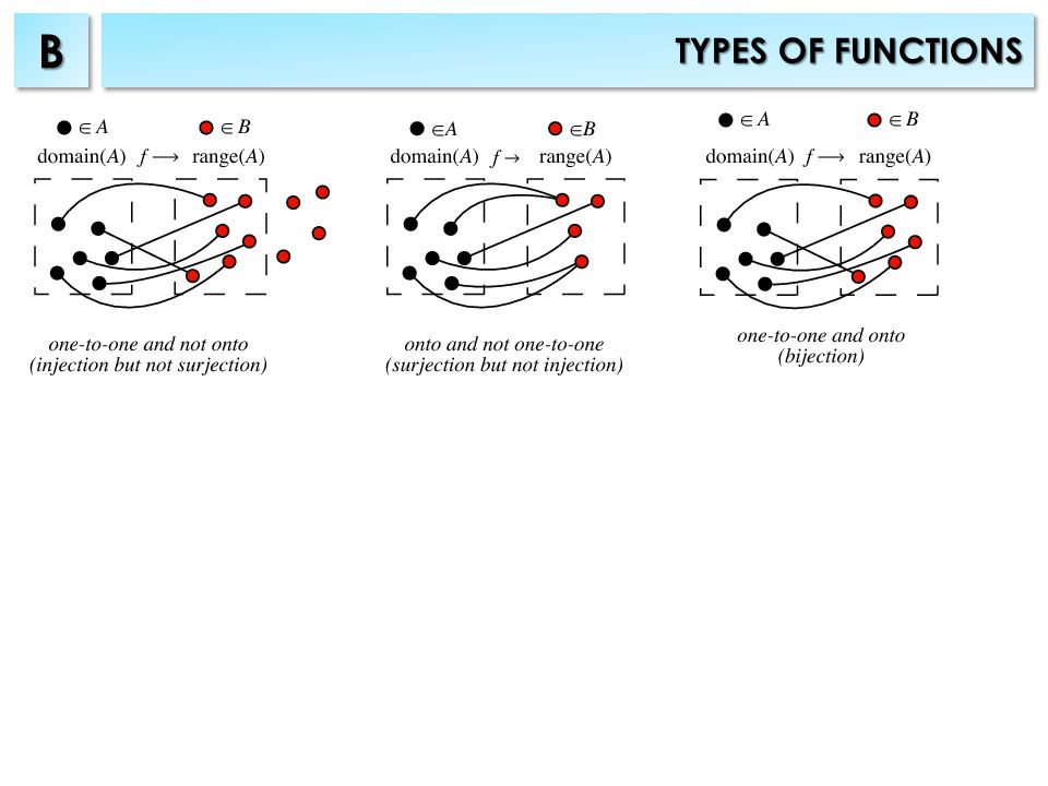 TYPES OF FUNCTIONS BB