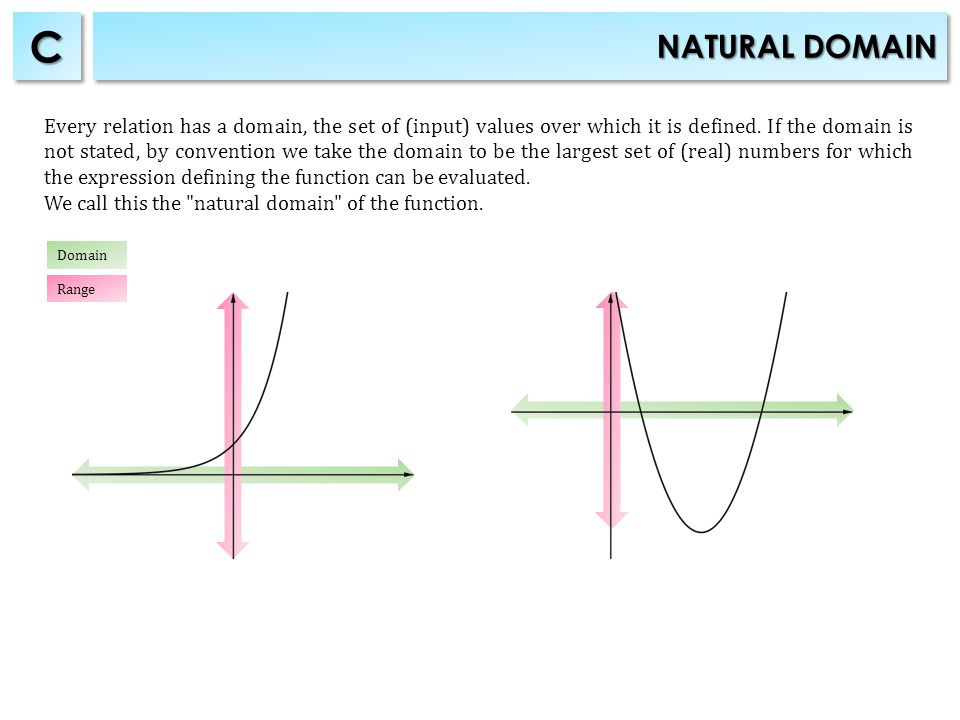 NATURAL DOMAIN CC Every relation has a domain, the set of (input) values over which it is defined.