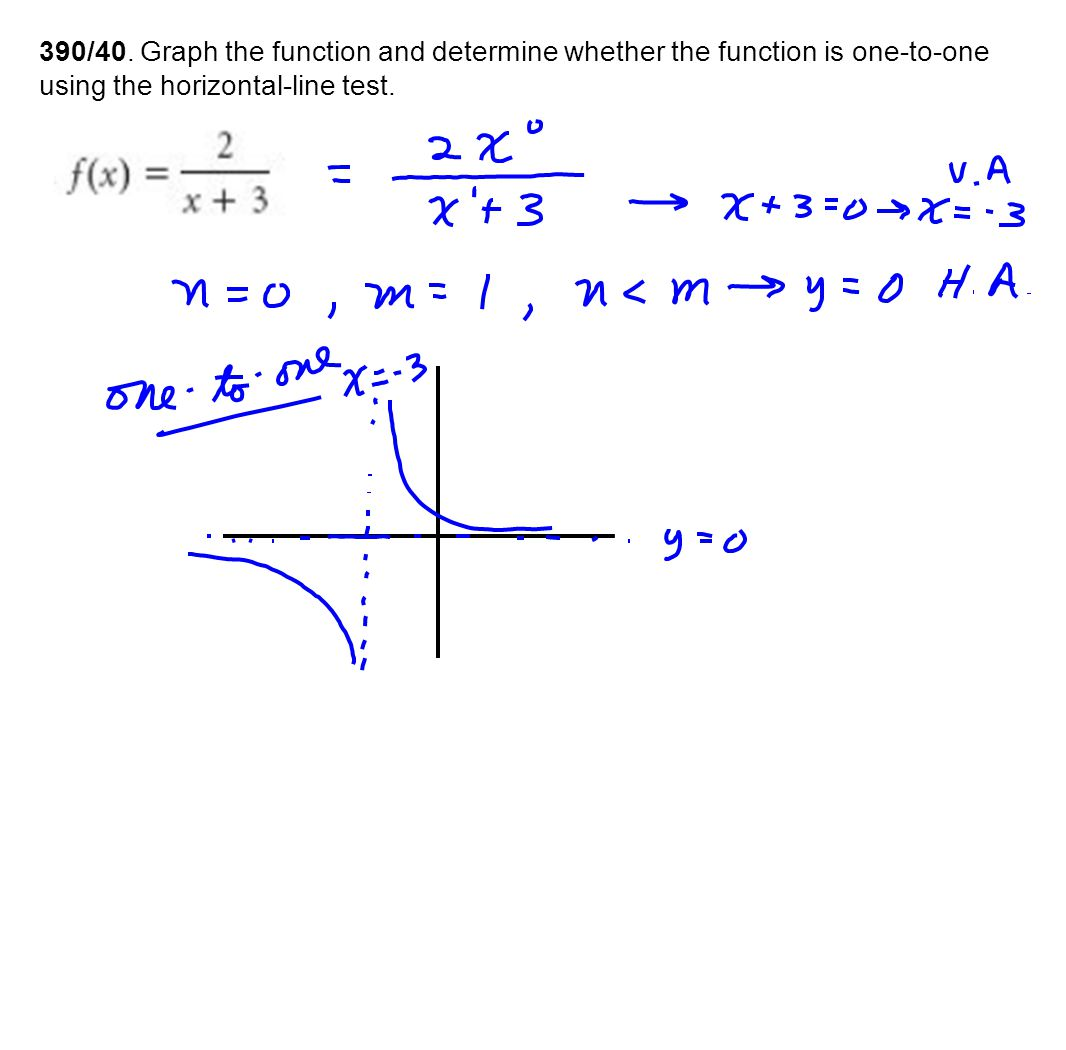 390/40. Graph the function and determine whether the function is one-to-one using the horizontal-line test.