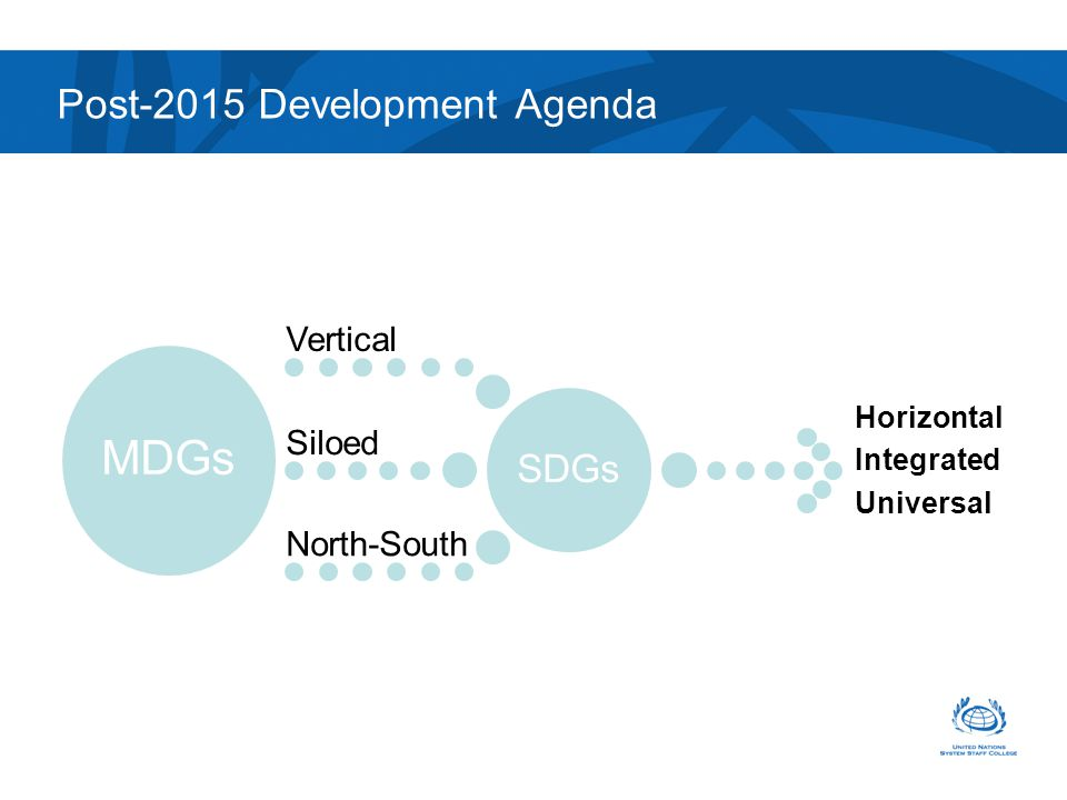 Post-2015 Development Agenda SDGs Vertical Siloed North-South MDGs Horizontal Integrated Universal