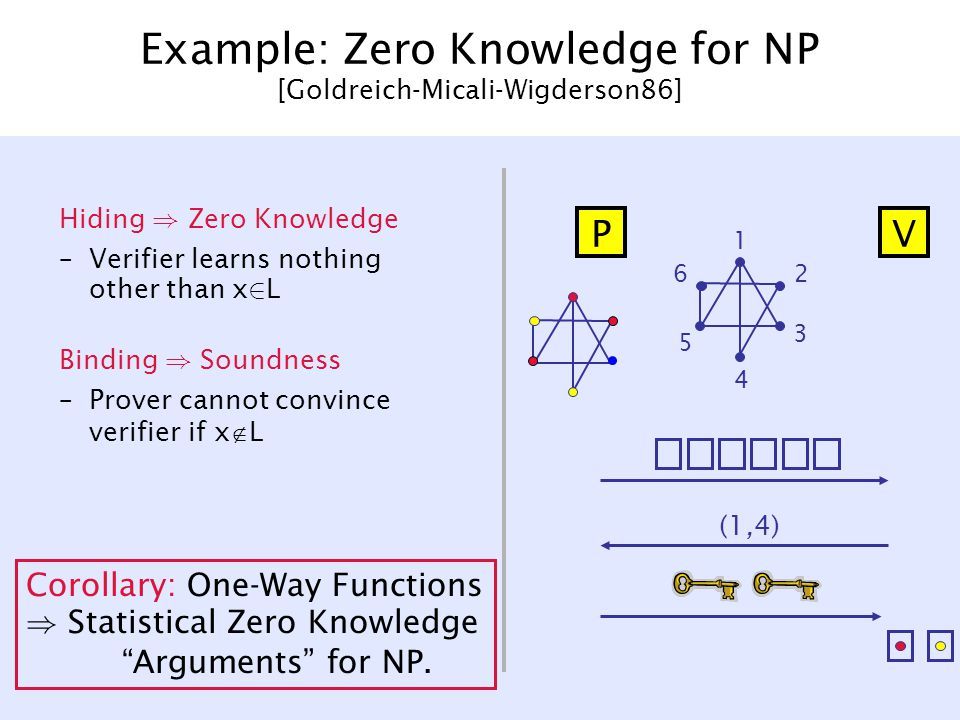 Example: Zero Knowledge for NP [Goldreich-Micali-Wigderson86] Hiding ) Zero Knowledge –Verifier learns nothing other than x 2 L Binding ) Soundness –Prover cannot convince verifier if x  L 1 2 3 4 5 6 (1,4) PV Corollary: One-Way Functions ) Statistical Zero Knowledge Arguments for NP.