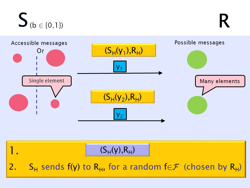 (b 2 {0,1}) y1y1 y2y2 (S H (y 1 ),R H ) (S H (y 2 ),R H ) 1. 2.S H sends f(y) to R H, for a random f 2F (chosen by R H ) Or Possible messages Accessib