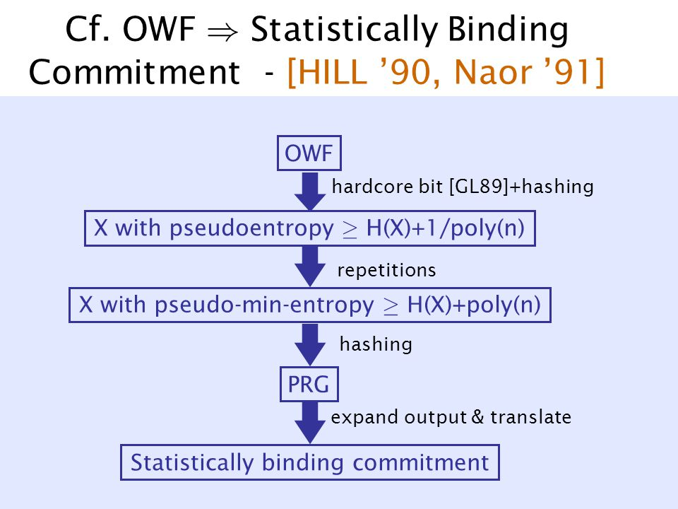 Cf. OWF ) Statistically Binding Commitment - [HILL '90, Naor '91] OWF X with pseudo-min-entropy ¸ H(X)+poly(n) X with pseudoentropy ¸ H(X)+1/poly(n) P