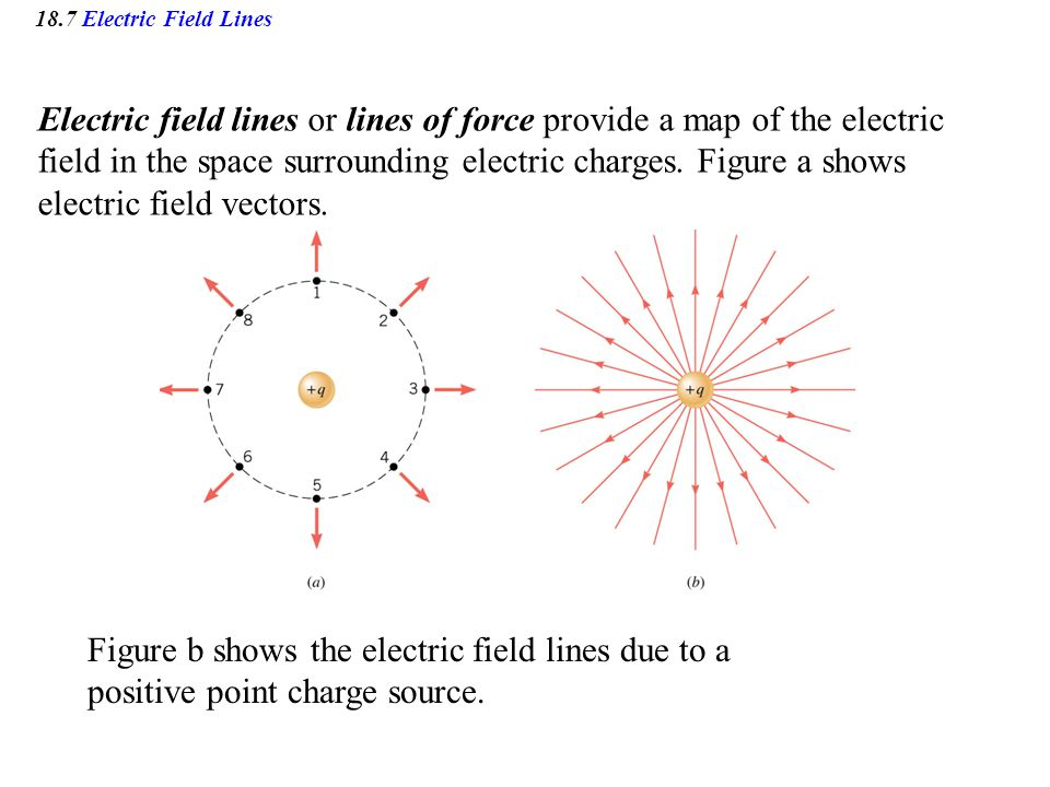 18.7 Electric Field Lines Electric field lines or lines of force provide a map of the electric field in the space surrounding electric charges.