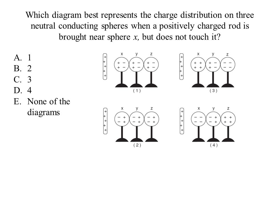 Which diagram best represents the charge distribution on three neutral conducting spheres when a positively charged rod is brought near sphere x, but does not touch it.