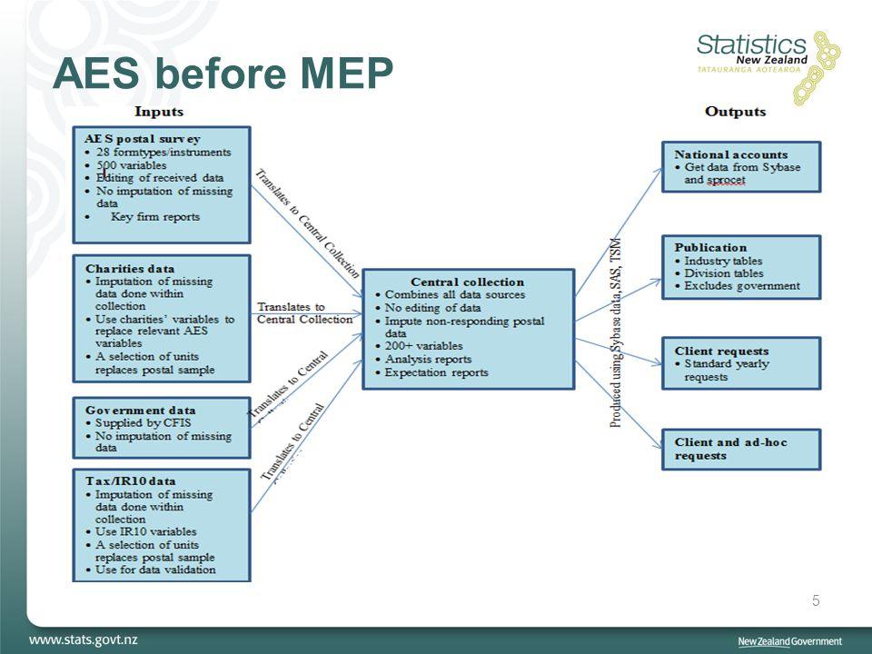 AES before MEP 5