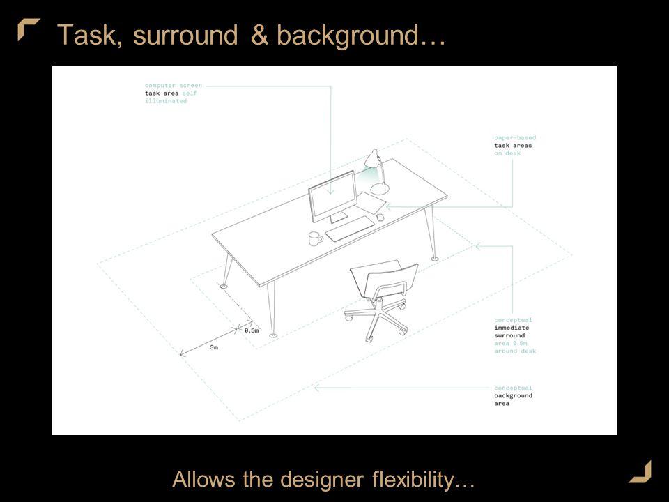 Task, surround & background… Allows the designer flexibility…