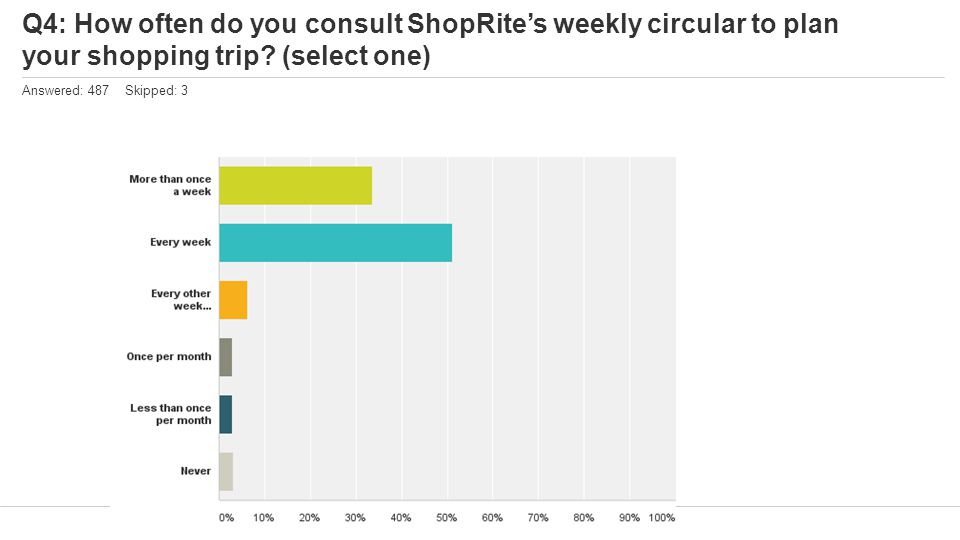 Q4: How often do you consult ShopRite's weekly circular to plan your shopping trip? (select one) Answered: 487 Skipped: 3