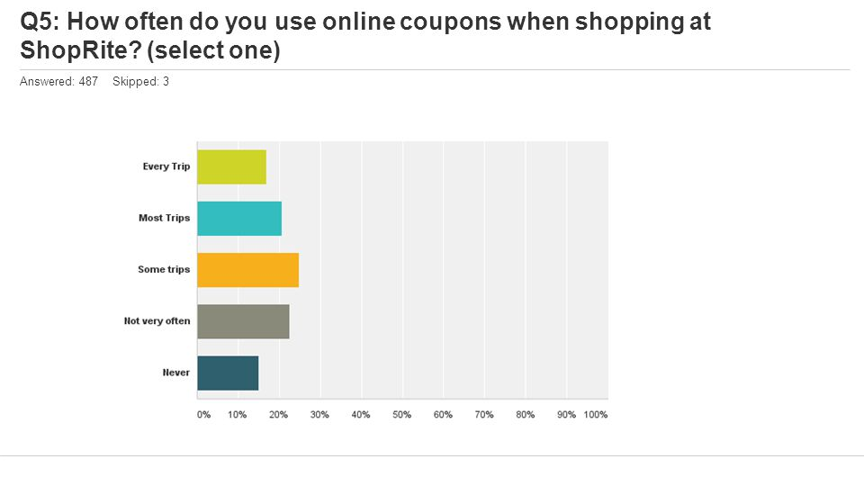 Q5: How often do you use online coupons when shopping at ShopRite? (select one) Answered: 487 Skipped: 3
