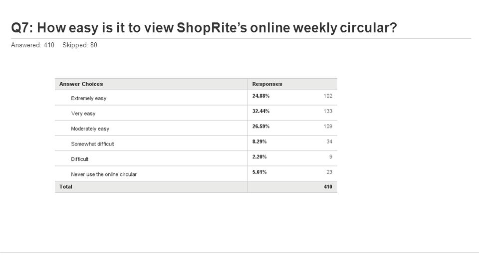 Q7: How easy is it to view ShopRite's online weekly circular? Answered: 410 Skipped: 80