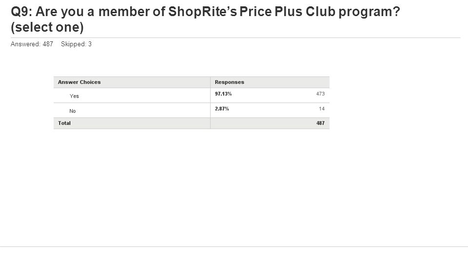 Q9: Are you a member of ShopRite's Price Plus Club program? (select one) Answered: 487 Skipped: 3