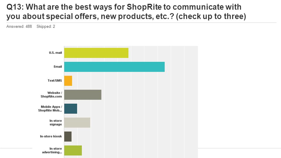 Q13: What are the best ways for ShopRite to communicate with you about special offers, new products, etc.? (check up to three) Answered: 488 Skipped: