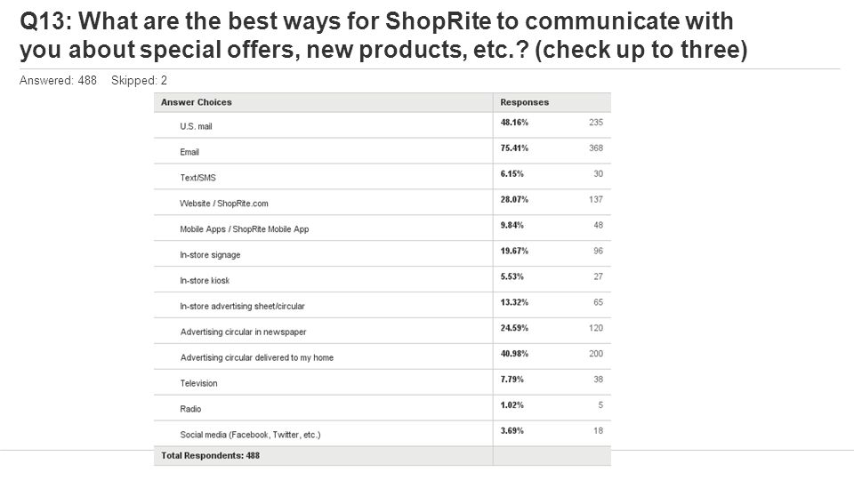 Q13: What are the best ways for ShopRite to communicate with you about special offers, new products, etc..