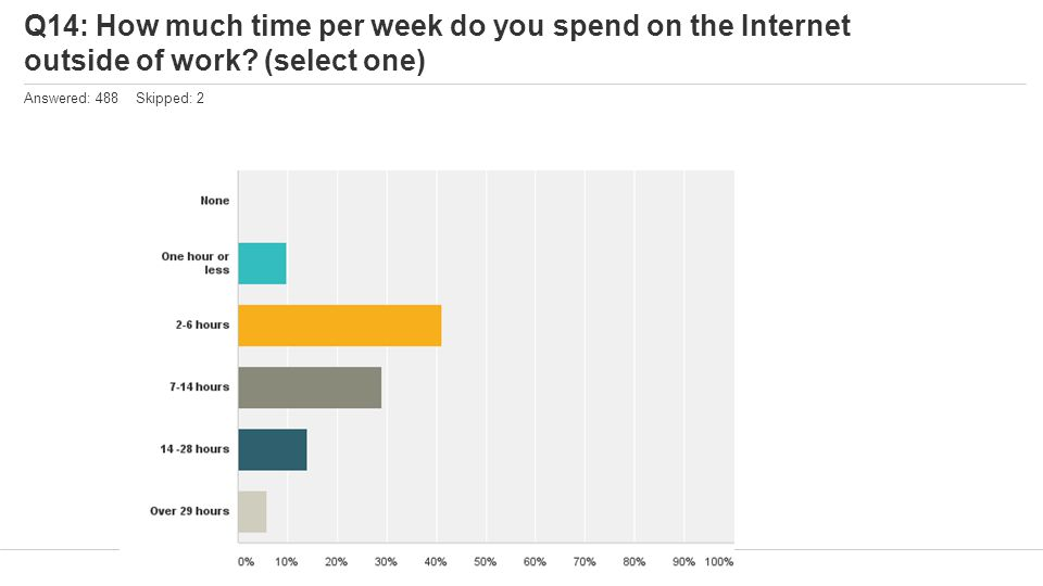 Q14: How much time per week do you spend on the Internet outside of work? (select one) Answered: 488 Skipped: 2