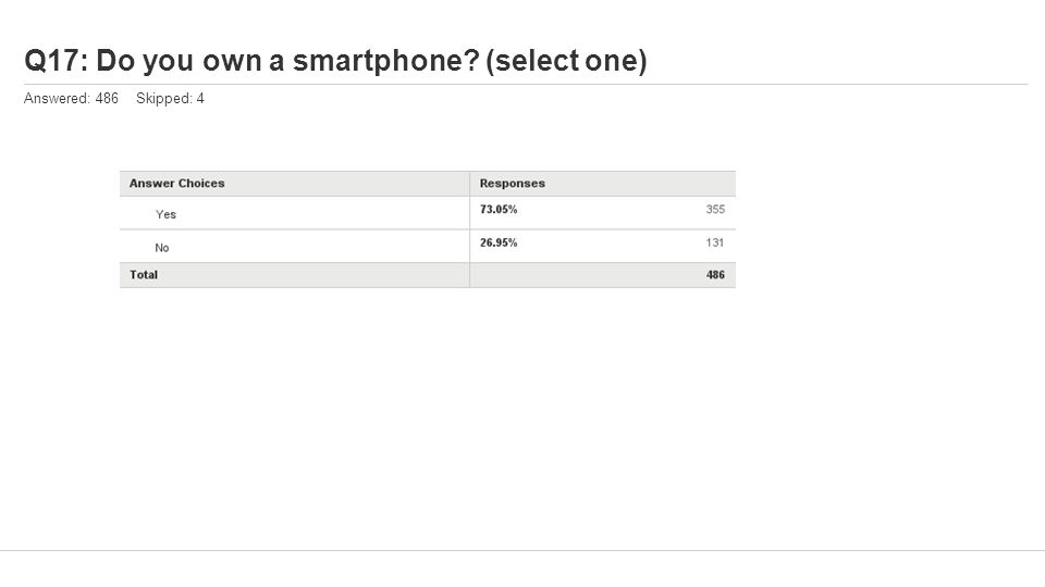 Q17: Do you own a smartphone (select one) Answered: 486 Skipped: 4