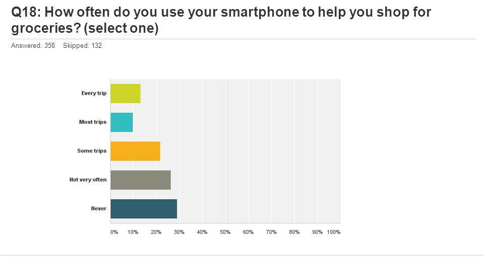 Q18: How often do you use your smartphone to help you shop for groceries? (select one) Answered: 358 Skipped: 132