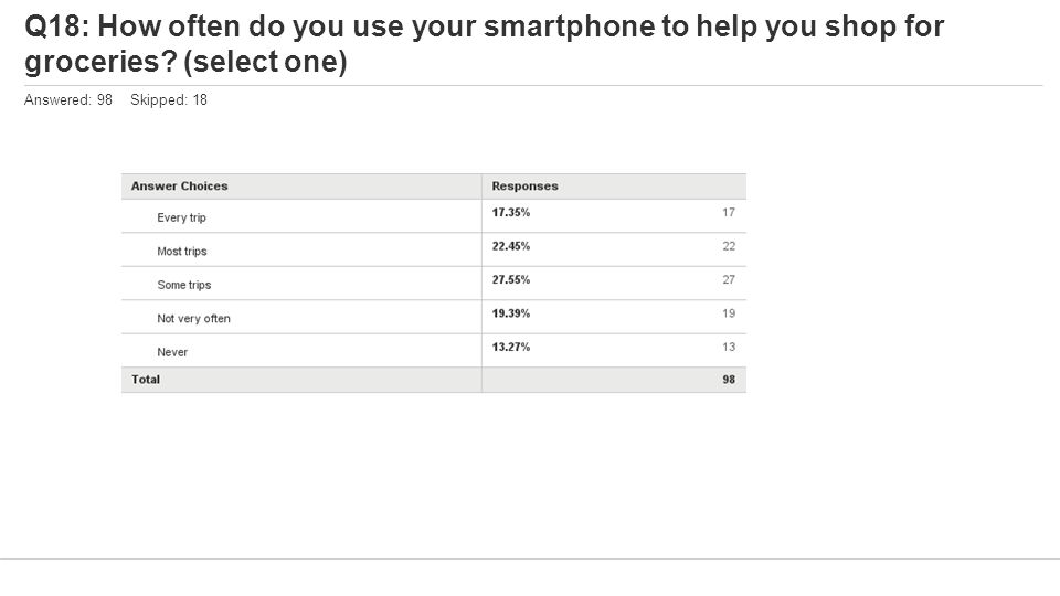Q18: How often do you use your smartphone to help you shop for groceries? (select one) Answered: 98 Skipped: 18