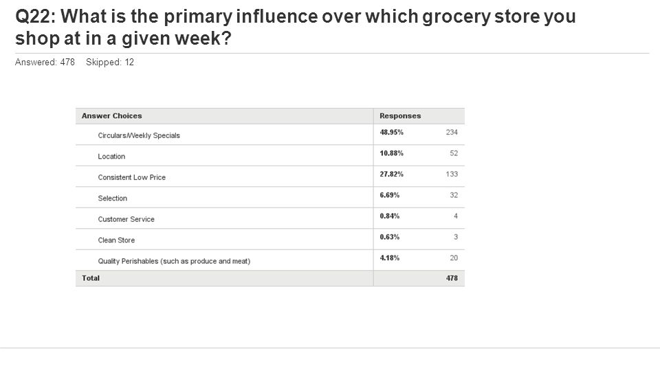 Q22: What is the primary influence over which grocery store you shop at in a given week? Answered: 478 Skipped: 12