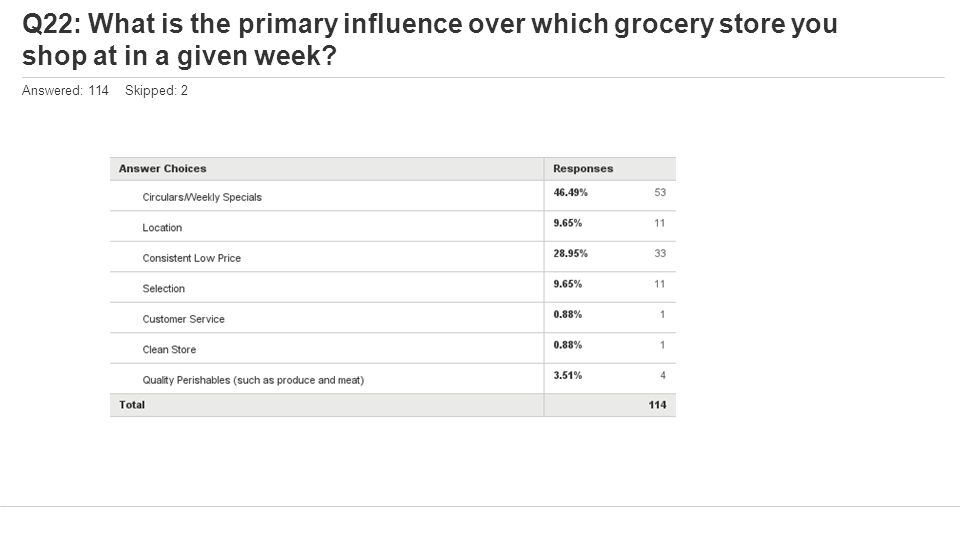 Q22: What is the primary influence over which grocery store you shop at in a given week.