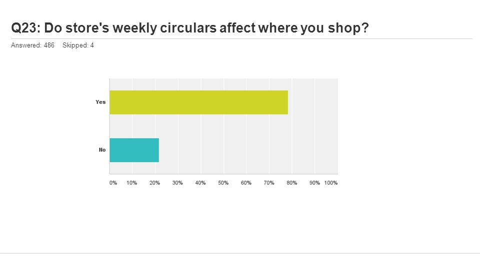Q23: Do store s weekly circulars affect where you shop Answered: 486 Skipped: 4
