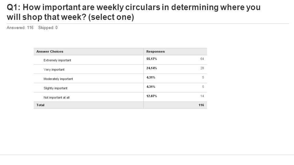 Q1: How important are weekly circulars in determining where you will shop that week? (select one) Answered: 116 Skipped: 0