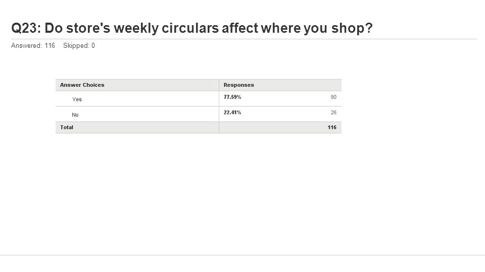 Q23: Do store s weekly circulars affect where you shop Answered: 116 Skipped: 0