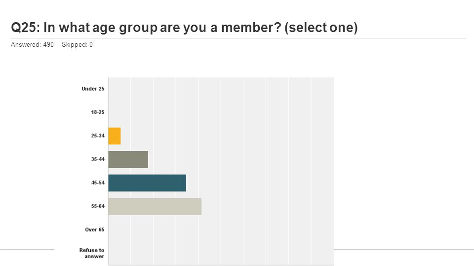 Q25: In what age group are you a member (select one) Answered: 490 Skipped: 0